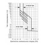 Автоматичний вимикач ВА77-1-800, 3п, 800А (тип HR)